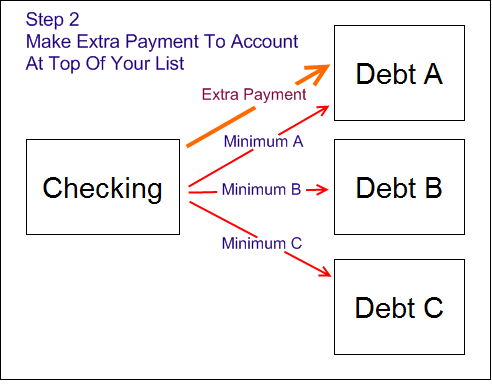 credit card minimum payment calculator. Continue sending minimum