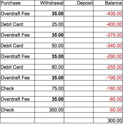 how to stop overdraft charges